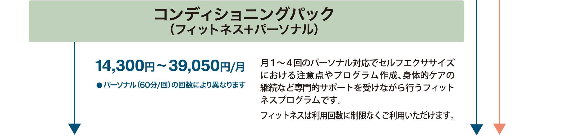 コンディショニングパック(フィットネス+パーソナル)13,000円~35,500円/月●パーソナル(60分/回)の回数により異なります